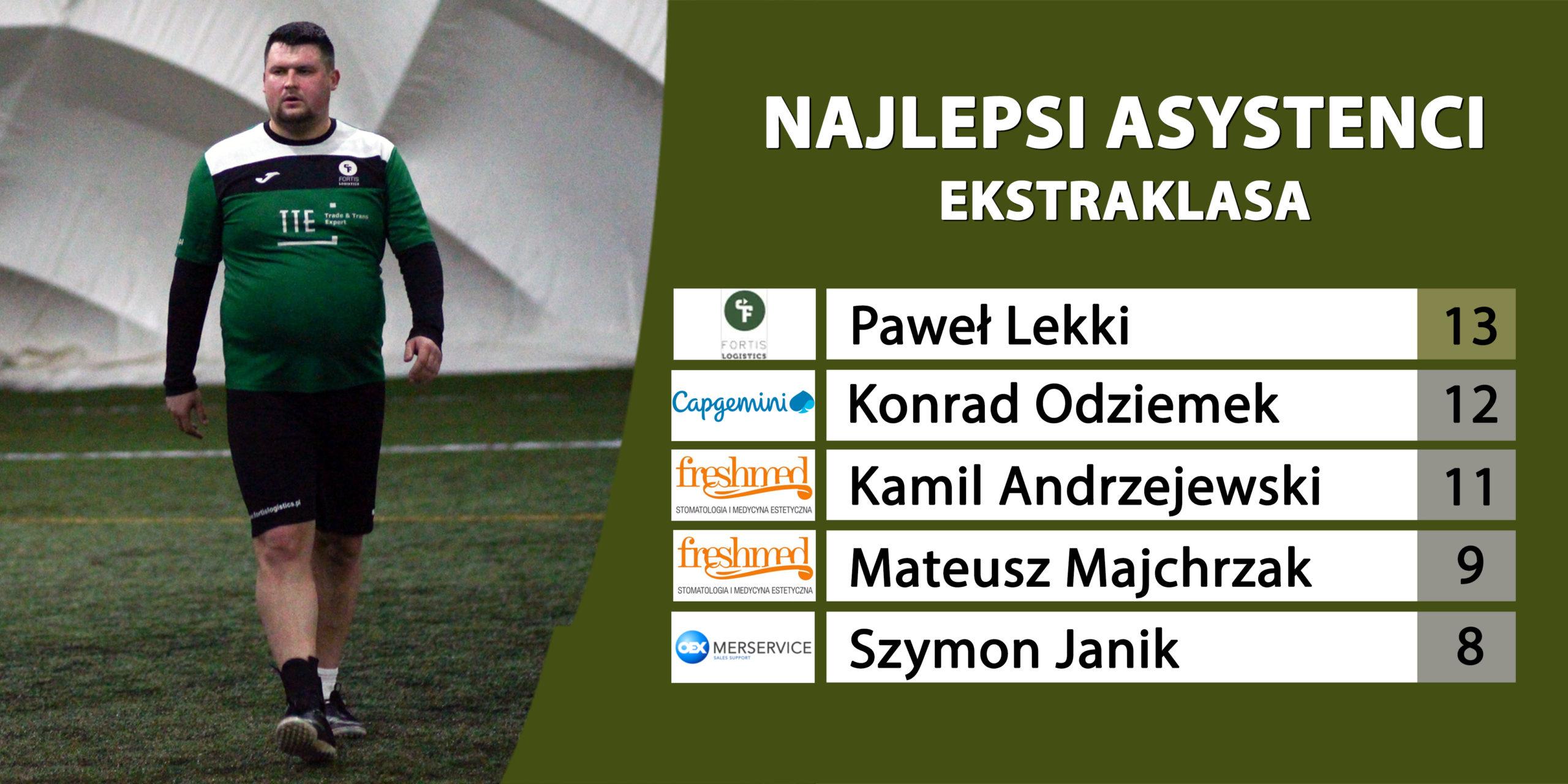 ekstraklasa_asysty